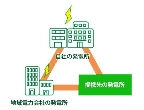 安心安定の電力供給体制