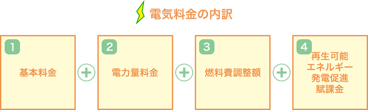 電気料金の内訳