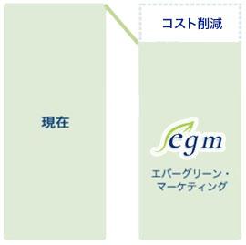 ② CO2 ゼロ プラン