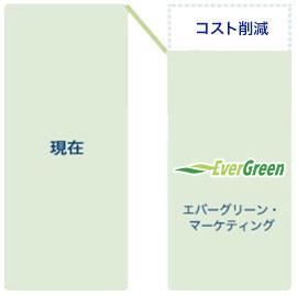 ②「再生可能エネルギー」プラン