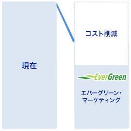 ① 通常プラン(電気料金削減)