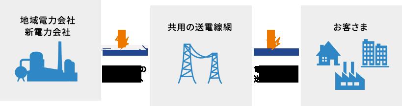 地域電力会社 新電力会社  電力は共用の 送電線網へ  共用の送電線網  電力は共用の 送電線網から  お客さま